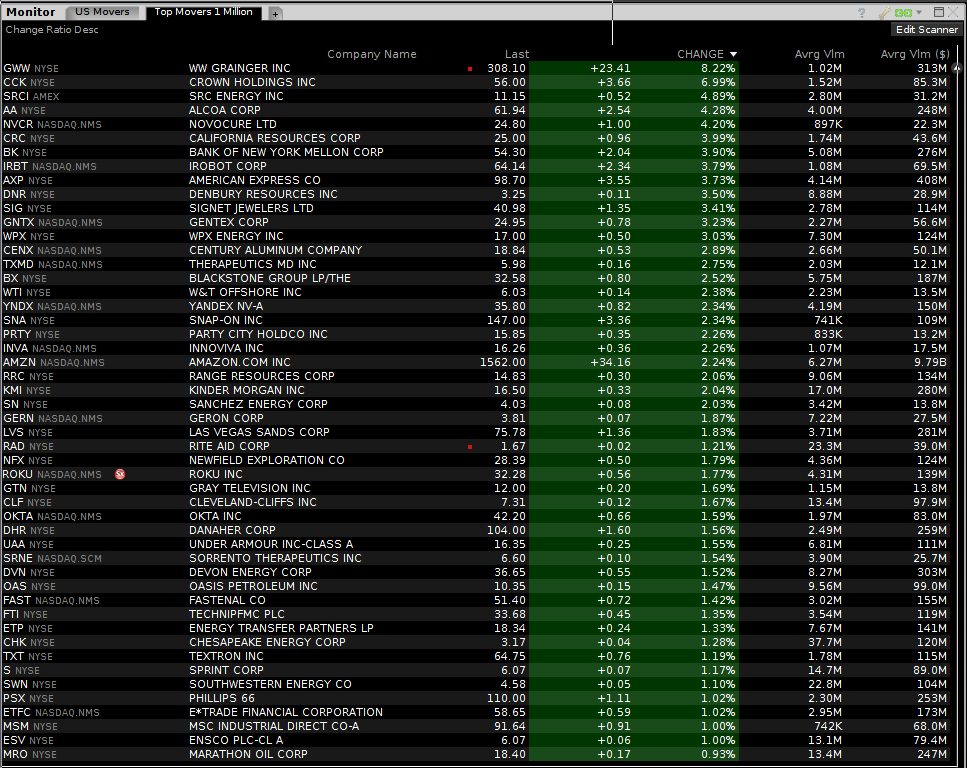 By Photo Congress || Premarket Gainers