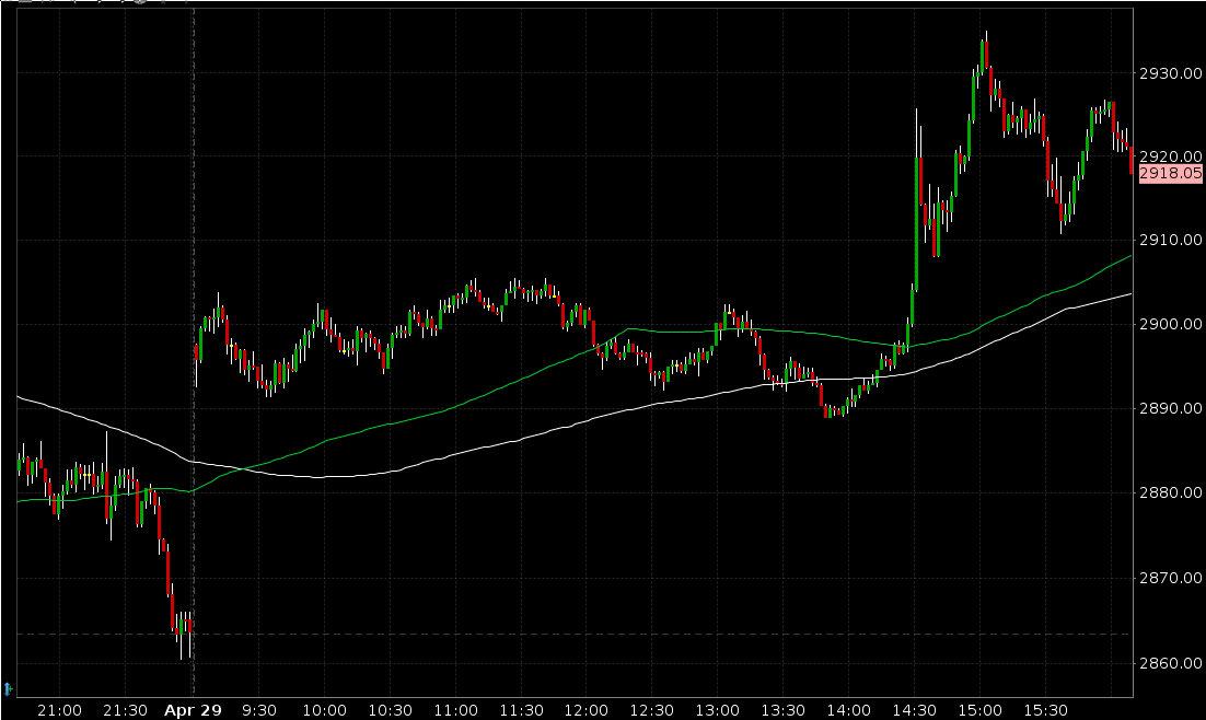 S&P 500 am 29.04.2020